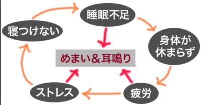 疲労の悪循環