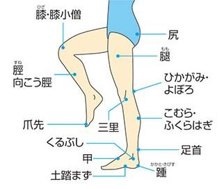 膝の裏「ひかがみ」が痒くてアトピーに苦しみました。