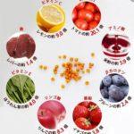 奇跡の果実サジーって体に良いの?